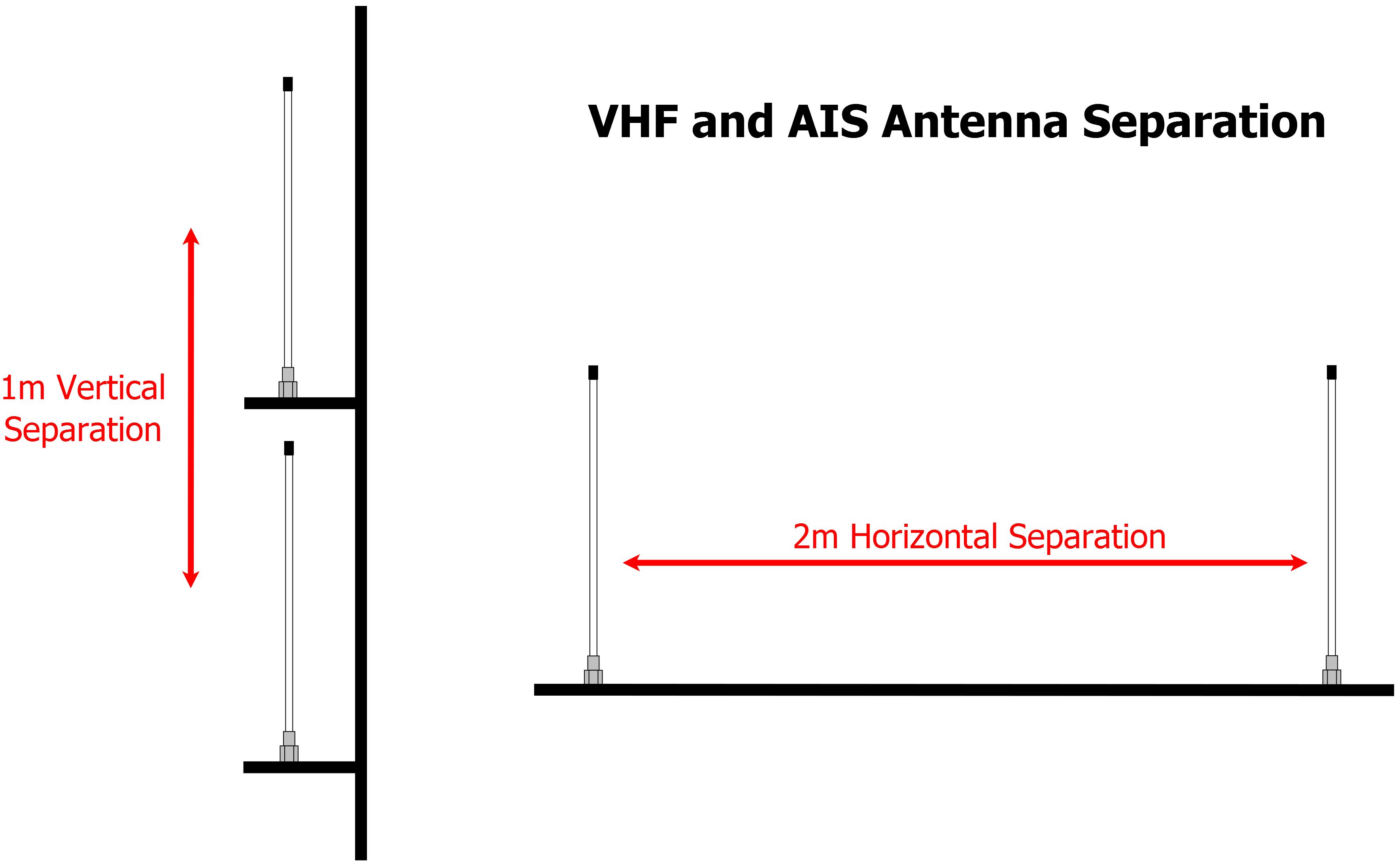 Antenna Separation