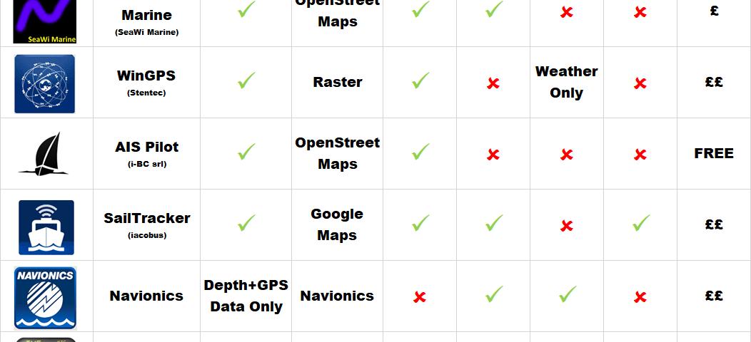 Liste des applications de navigation marine pour Android