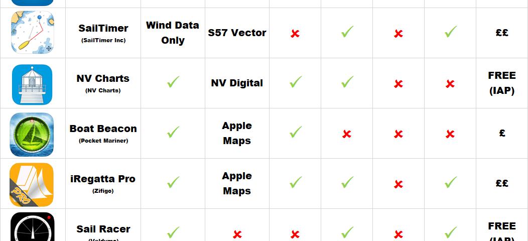 Liste des applications de navigation marine pour iPhone et iPad