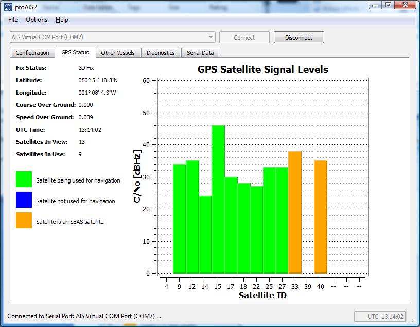 Réception de l'antenne GPS
