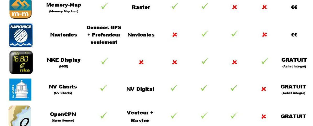 Liste des applis Android pour la navigation marine