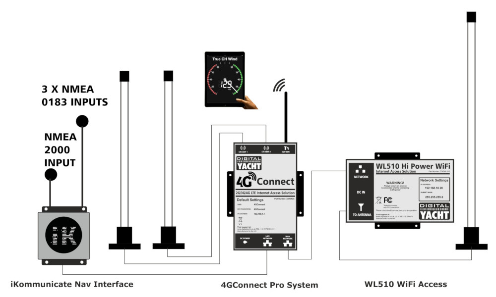 Configuration du 4GConnect avec iKommunicate & WL510