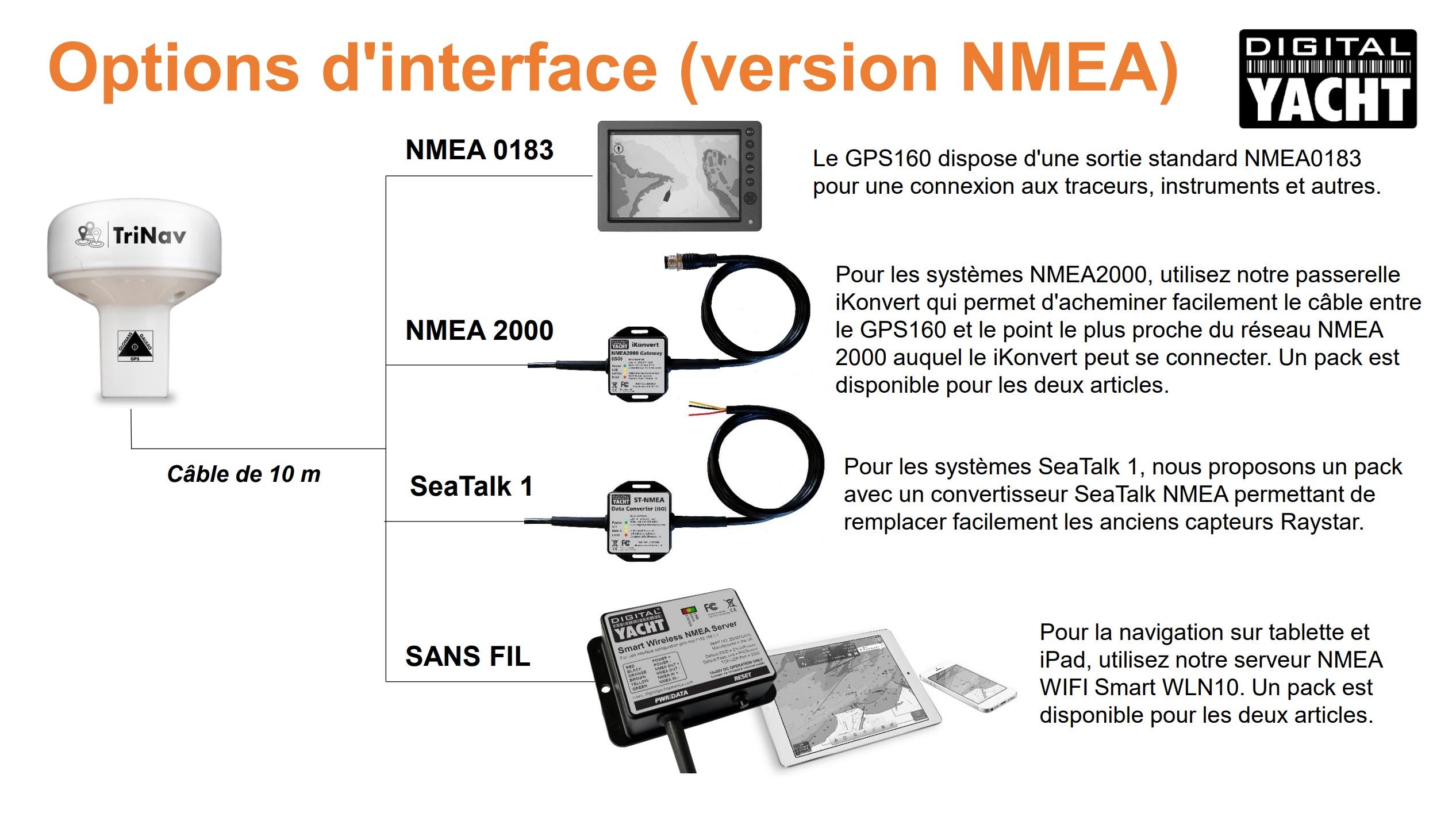 Les différentes interfaces du GPS160