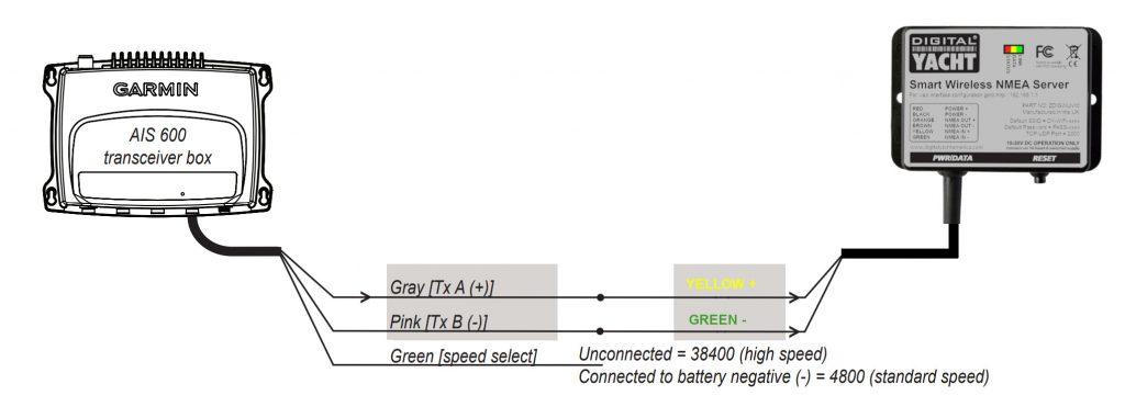 Connecter un WLN10 à un AIS600 de Garmin