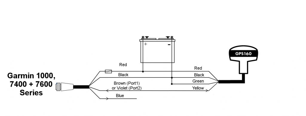 connecter une antenne GPS160 à un Garmin 1000, 7400 ou 7600