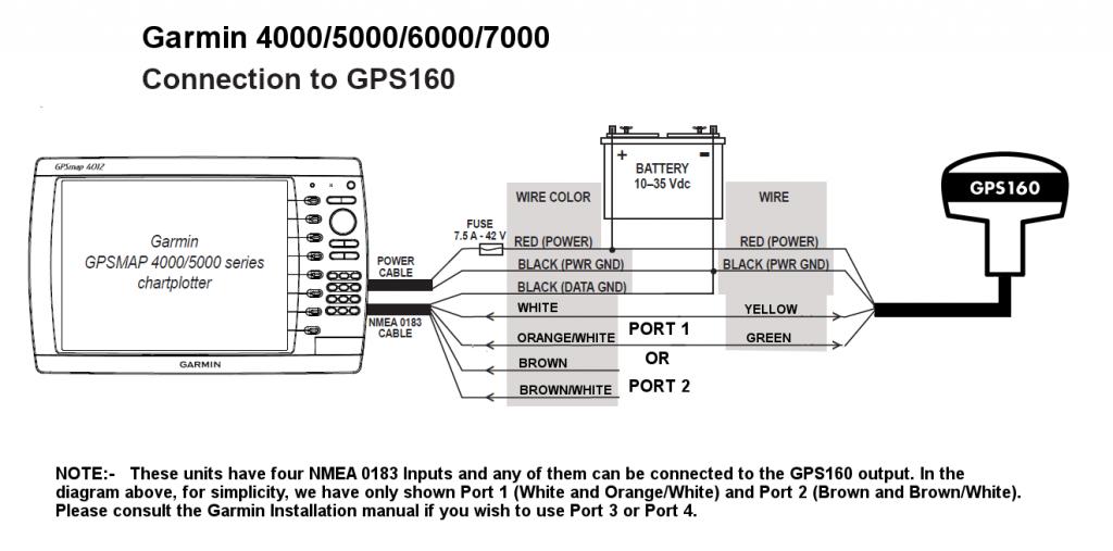 connecter une antenne GPS160 à un Garmin