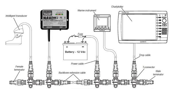 Connecter un serveur NMEA 2000 WiFi sur un réseau NMEA 2000 de Garmin