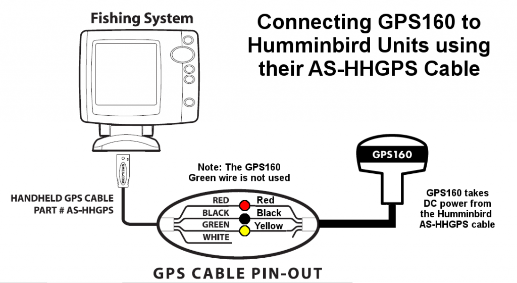connecter l'antenne GPS160 à un Humminbird