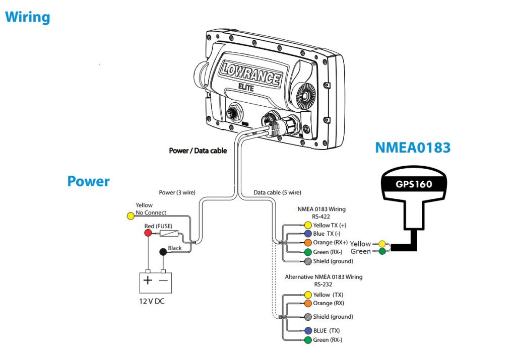 Connecter une antenne GPS160 à un Lowrance Elite 5