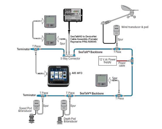 Connecter un serveur NMEA 2000 WiFi sur un réseau SeatalkNG