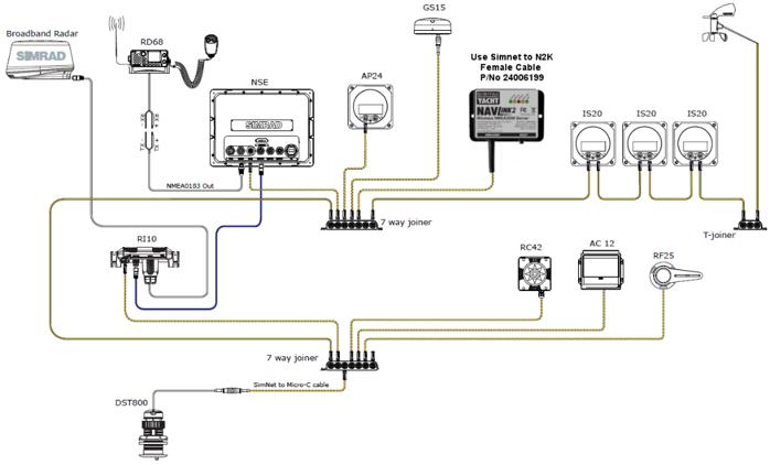 Connecter un serveur NMEA 2000 WiFi sur un réseau Simnet