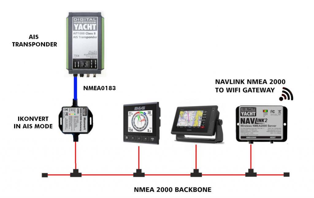 cibles AIS sur réseau NMEA 2000